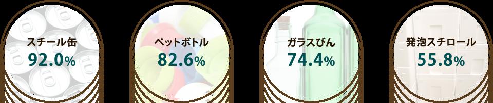 各素材のリサイクル率